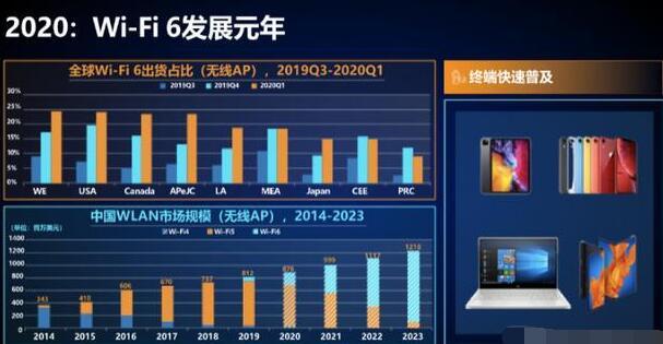 Wi-Fi6的未来发展和应用场景