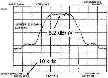 利用频谱仪测量数字信号的几种方法分析