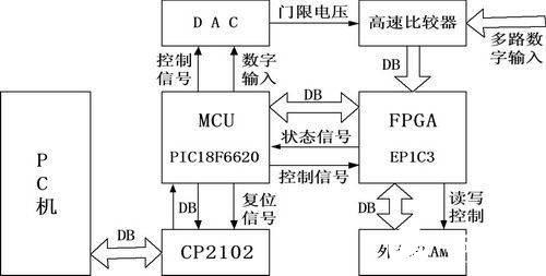 基于FPGA器件EP1C3和接口芯片CP2102实现逻辑分析仪的设计