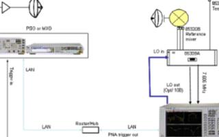 Agilent PNA-X天线测量接收机解决天线测量难题