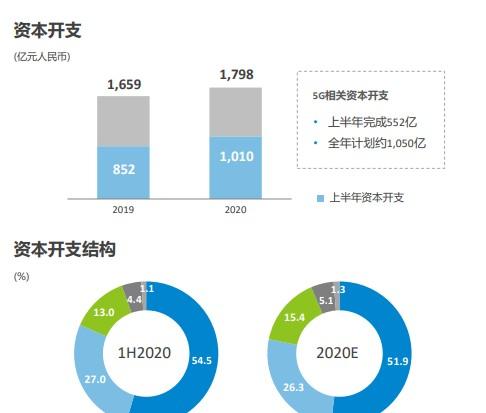 中国移动积极推进5G建设,引领中国经济社会发展的数字转型和融合创新