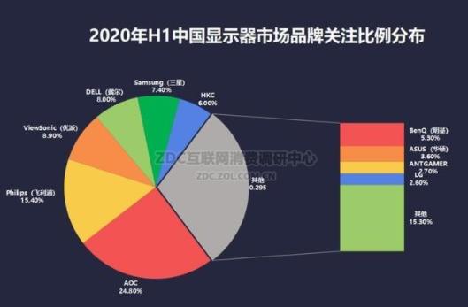 回顧2020上半年顯示器行業,解讀數據和分析發展...