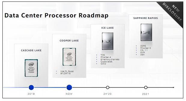 英特尔2020年底将推出首款采用10nm工艺制造至强处理器