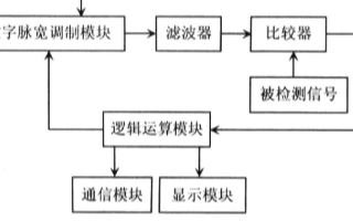 基于DPWM发生器实现模数转换器的设计应用方案