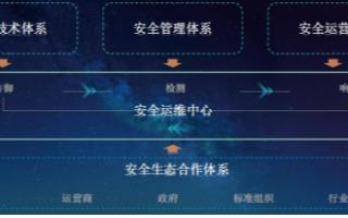 """中兴通讯基于""""四体系一中心"""",携手迈向工业互联网5G新未来"""