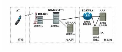 关于中国联通CDMA20001x网络的特点