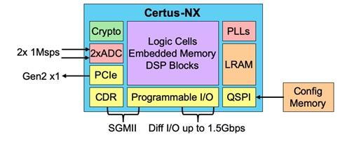 英特尔Certus™-NX产品可以连接到模拟电机和传感器