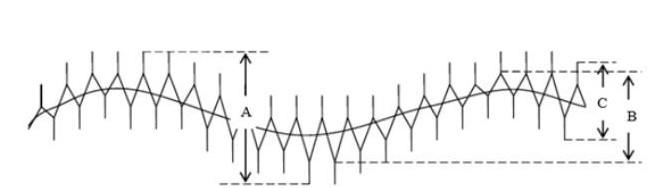 如何正确使用示波器的通道耦合方式选择交流?