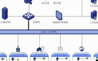 机关事业单位智能安防系统的构建和应用方案