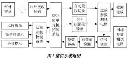 采用可编程DDS芯片和单片机实现测量系统的设计