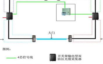 利用网络型光缆振动入侵报警系统保护军用设施