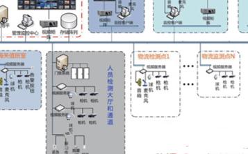 海关质检监控系统的结构原理和功能实现