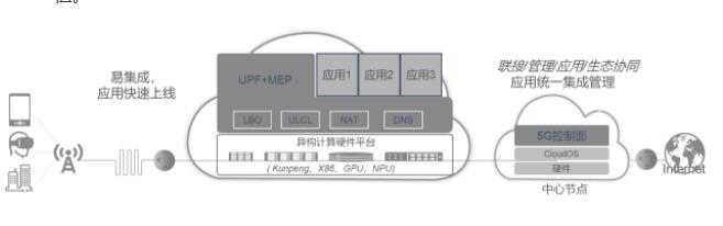 首个5G边缘计算开源平台EdgeGallery在...