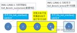 KUKA-8.3系统力矩监控学习技术报使用方法分析