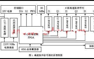 基于可编程逻辑器件和VHDL语言实现信号源的方案...