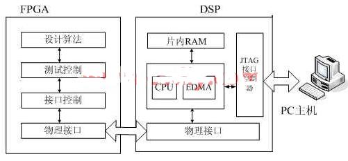 基于TMS320C6414 DSP处理器实现通用FPGA测试平台的搭建