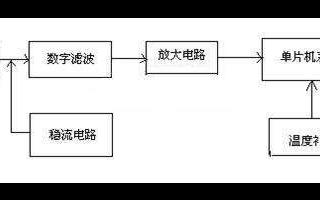 关于二氧化碳传感器发展历程的简单概述