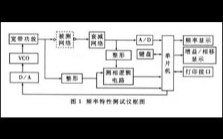 低频段数字式频率特性测试仪的特性功能和实现设计