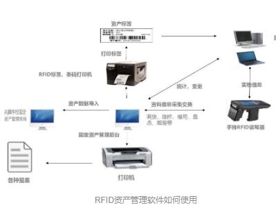RFID资产管理软件使用教程