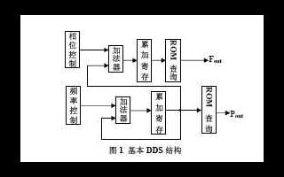 采用FPGA芯片EP1C12Q240C8实现直接数字频率合成器的设计