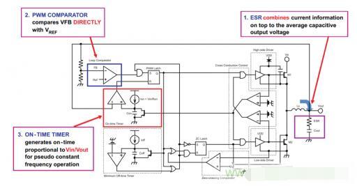 一文解析DCAP控制器