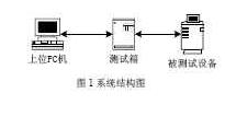 基于CPLD芯片EPM7128实现多功能测试系统...