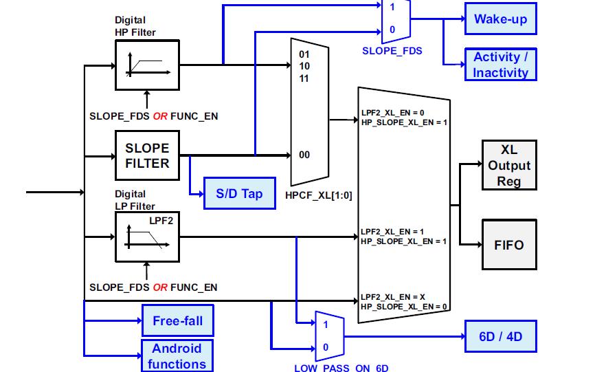 LSM6DS3六轴传感器的数据手册免费下载