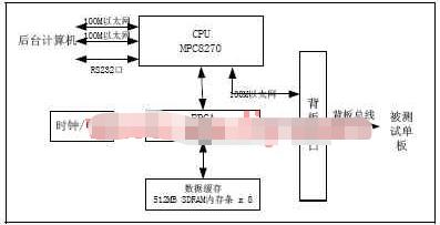 采用FPGA器件实现基站模拟测试系统的应用方案