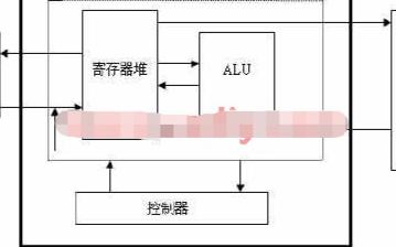基于Xilinx Spartan II系列FPGA器件实现IP核的设计