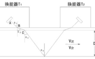 時差式流量計環鳴法的設計確定和問題解決