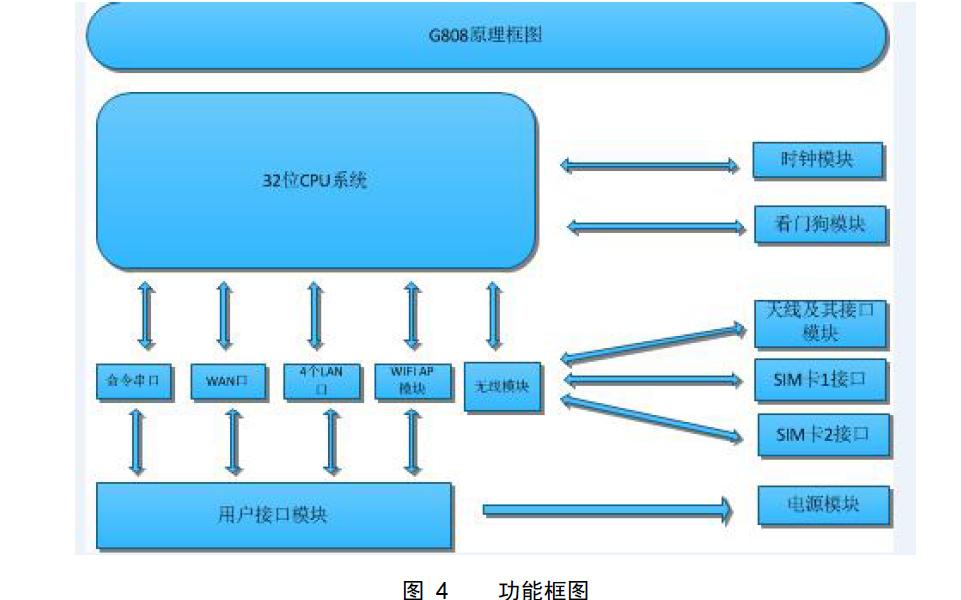 USR-G808雙4G無線工業路由器的數據手冊免費下載