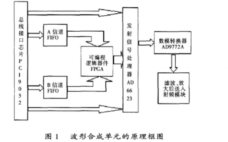 軟件無線電系統中波形合成單元的設計和實現基帶信號的數字域調制