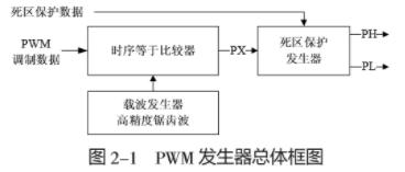 基于Spartan3主流低端FPGA器件实现PW...