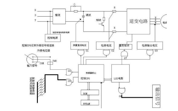 变频器是由什么组成的及工作原理的详细说明