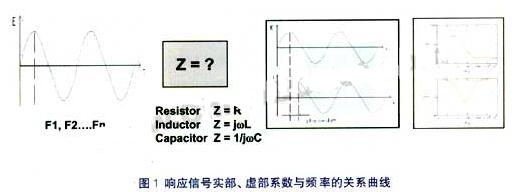 阻抗与电容测量转换器的工作原理、特点和应用
