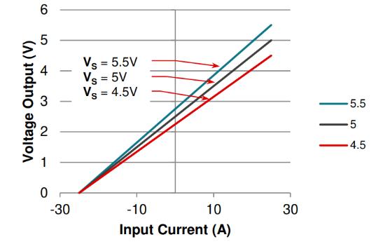 非比例式电流传感器响应灵活性设计方案