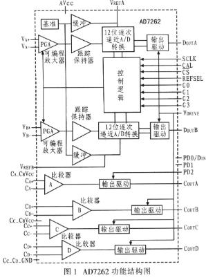 SAR模数转换器AD7262的工作原理、性能和应...