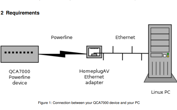 如何通过开放式PLC实用程序定制QCA7000