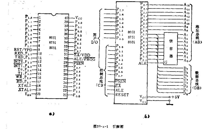 单片机技术的详细资料说明