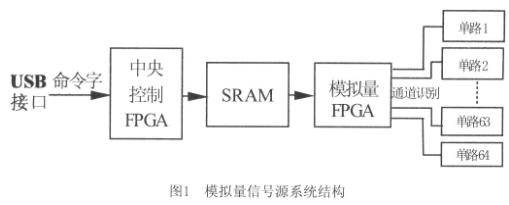 采用可编辑逻辑器件EP2C8芯片实现多路模拟量信...