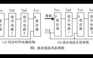 基于FPGA的DSP运算技术实现流水线应用系统的设计