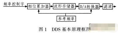 基于DDS专用集成器件实现运放测试仪的测量系统设...