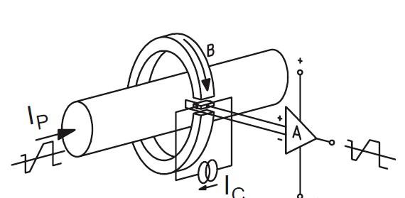 磁通门电流传感器怎么来识别不同磁通量下的电感大???