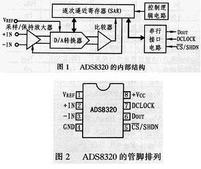 CMOS型高速A/D转换器ADS8320的性能特...