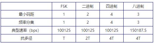 基于数字信号处理器和和DA转换芯片实现4FTSK...