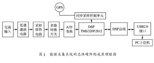 基于DSP技术和USB通信技术相结合实现数据采集...