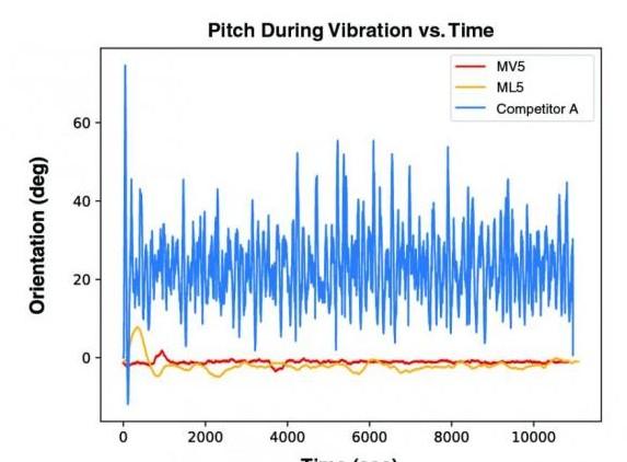 关于Parker MicroStrain传感器测试IMU将产生可处理的现实场景