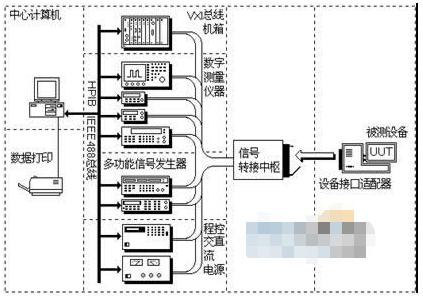 航向姿态系统自动测试系统的组成原理和实现软硬件设...