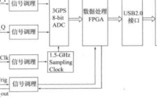 采用多功能器件实现新型数字信号中和器的应用电路设...