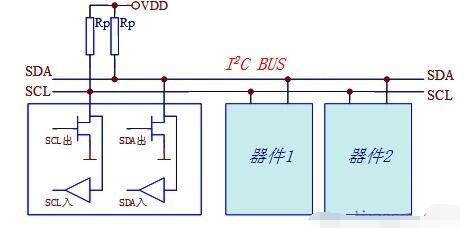 I2C总线模块解析